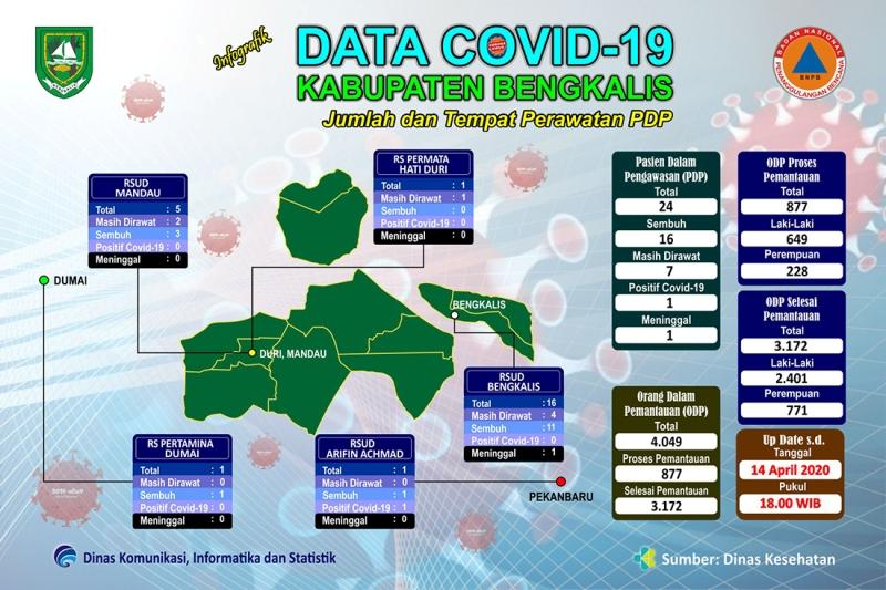 PDP Covid-19 di Kabupaten Bengkalis Bertambah 3 Orang, Semuanya dari Kecamatan Mandau